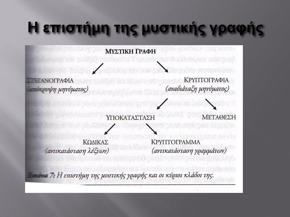 H επιστήμη της μυστικής γραφής