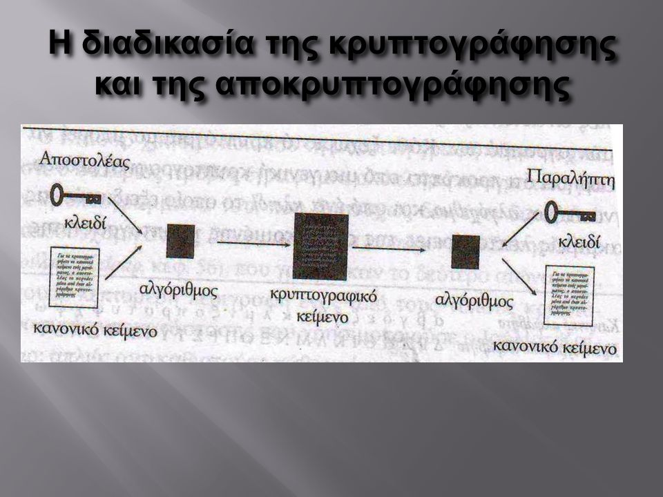 Η διαδικασία της κρυπτογράφησης και της αποκρυπτογράφησης