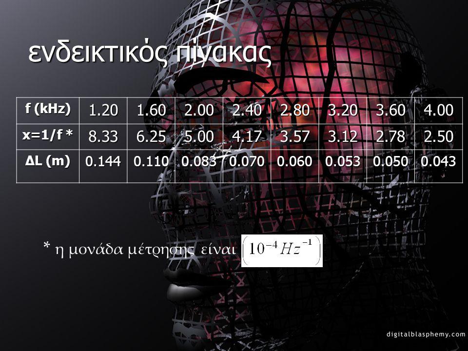 ενδεικτικός πίνακας * η μονάδα μέτρησης είναι 1.20 1.60 2.00 2.40 2.80