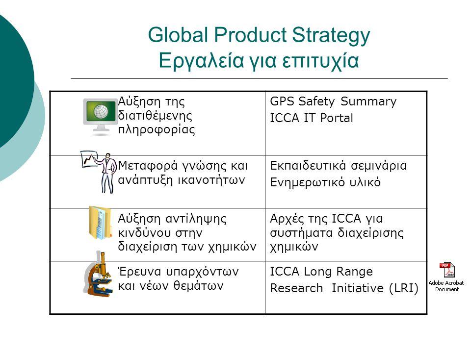 Global Product Strategy Εργαλεία για επιτυχία