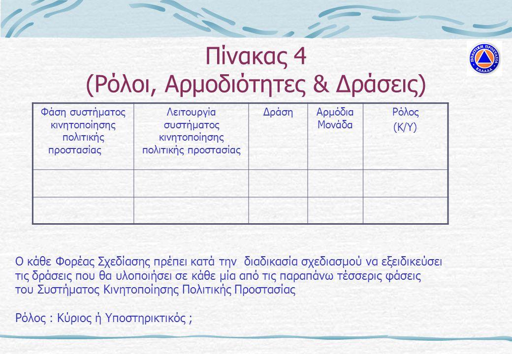 Πίνακας 4 (Ρόλοι, Αρμοδιότητες & Δράσεις)