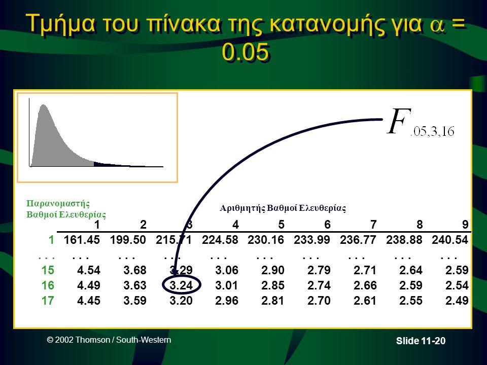 Τμήμα του πίνακα της κατανομής για  = 0.05