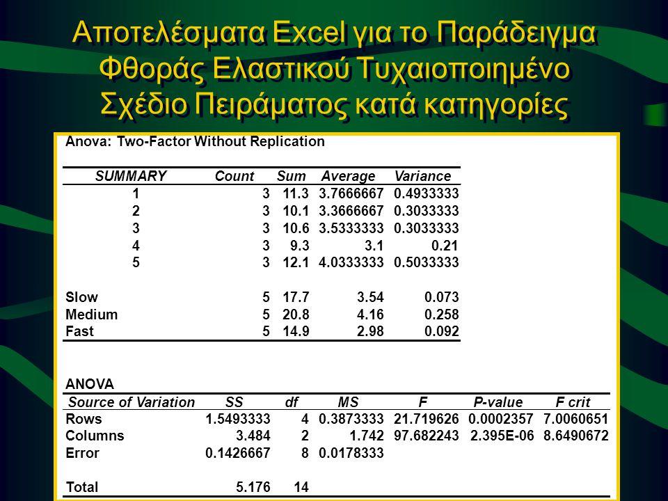 Αποτελέσματα Excel για το Παράδειγμα Φθοράς Ελαστικού Τυχαιοποιημένο Σχέδιο Πειράματος κατά κατηγορίες