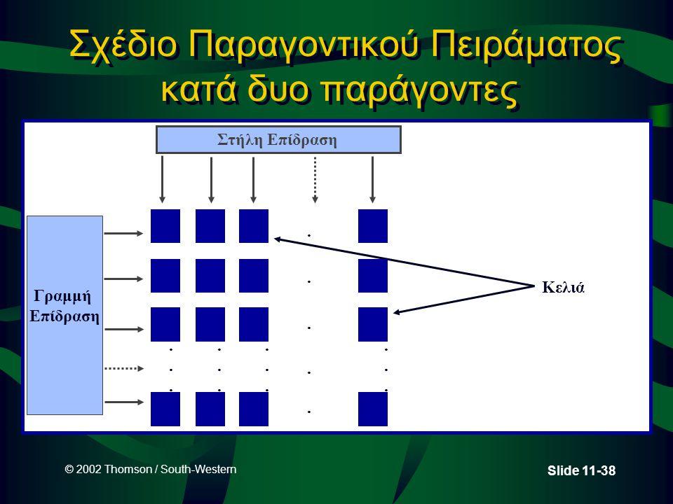 Σχέδιο Παραγοντικού Πειράματος κατά δυο παράγοντες