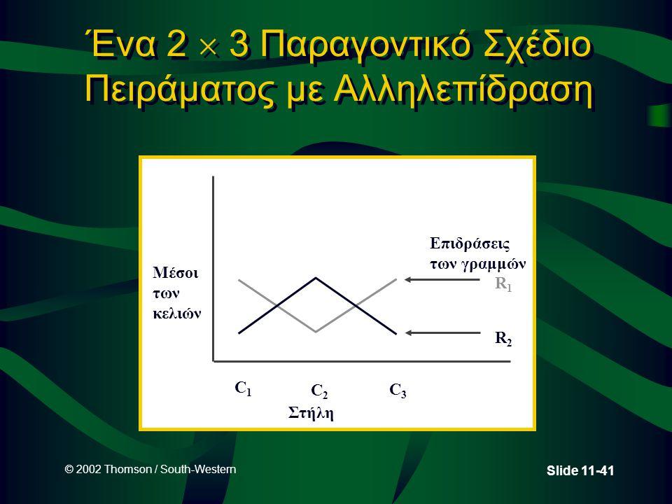 Ένα 2  3 Παραγοντικό Σχέδιο Πειράματος με Αλληλεπίδραση