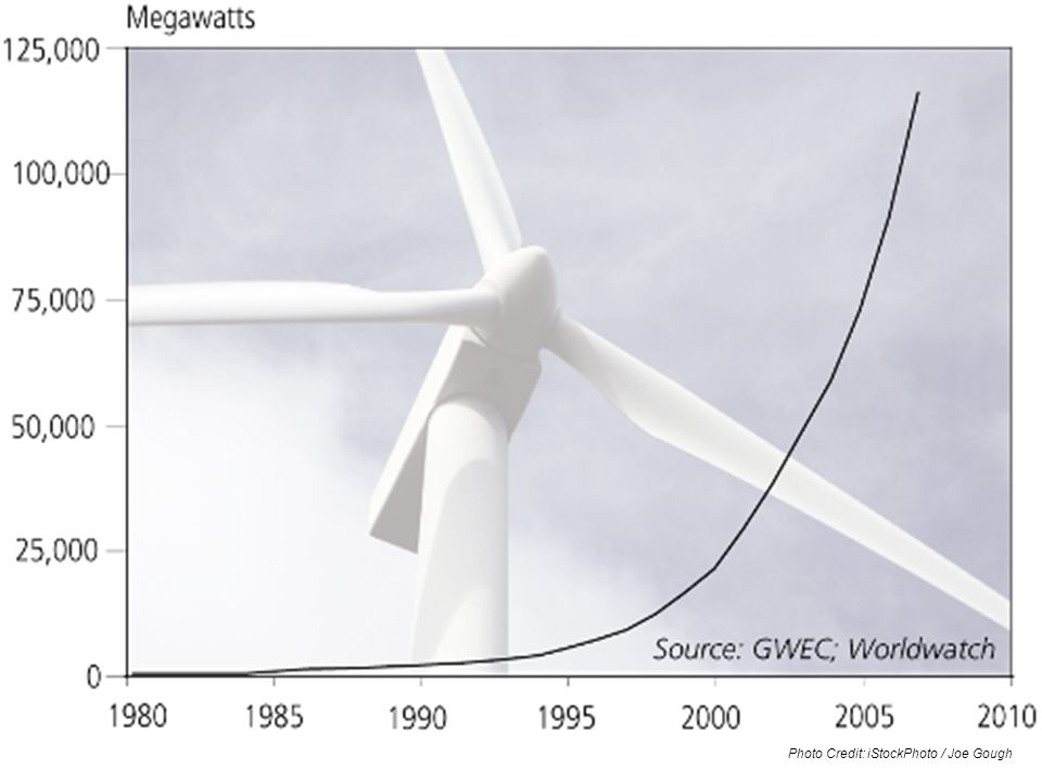 World Cumulative Installed Wind Power Capacity, 1980-2008