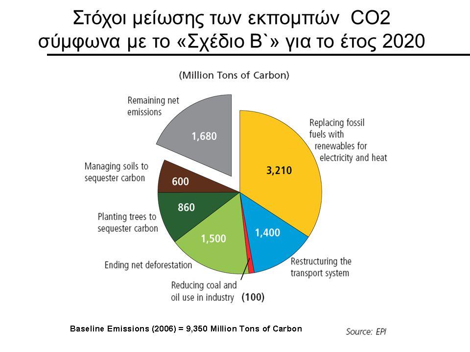 Στόχοι μείωσης των εκπομπών CO2 σύμφωνα με το «Σχέδιο Β`» για το έτος 2020