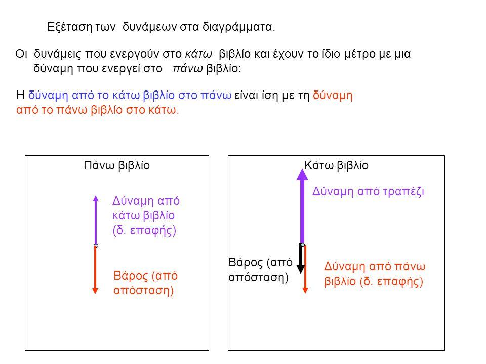 Εξέταση των δυνάμεων στα διαγράμματα.