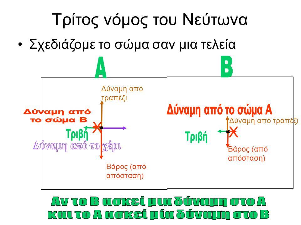 Αν το Β ασκεί μια δύναμη στο Α και το Α ασκεί μία δύναμη στο Β