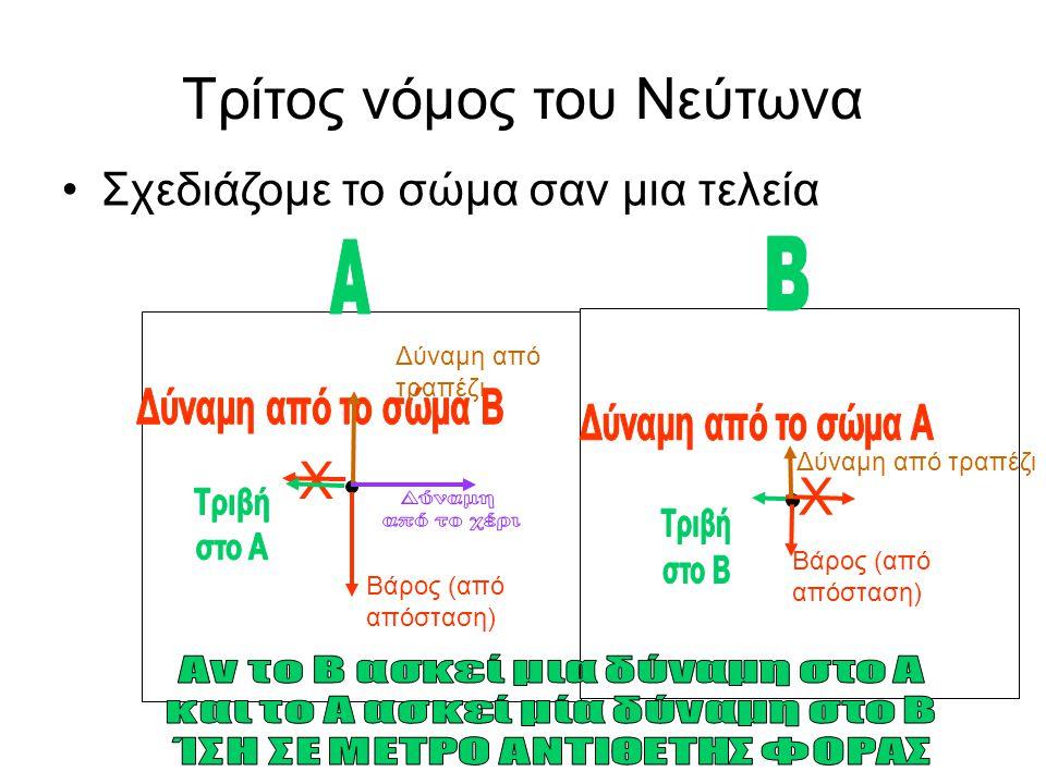 Τρίτος νόμος του Νεύτωνα