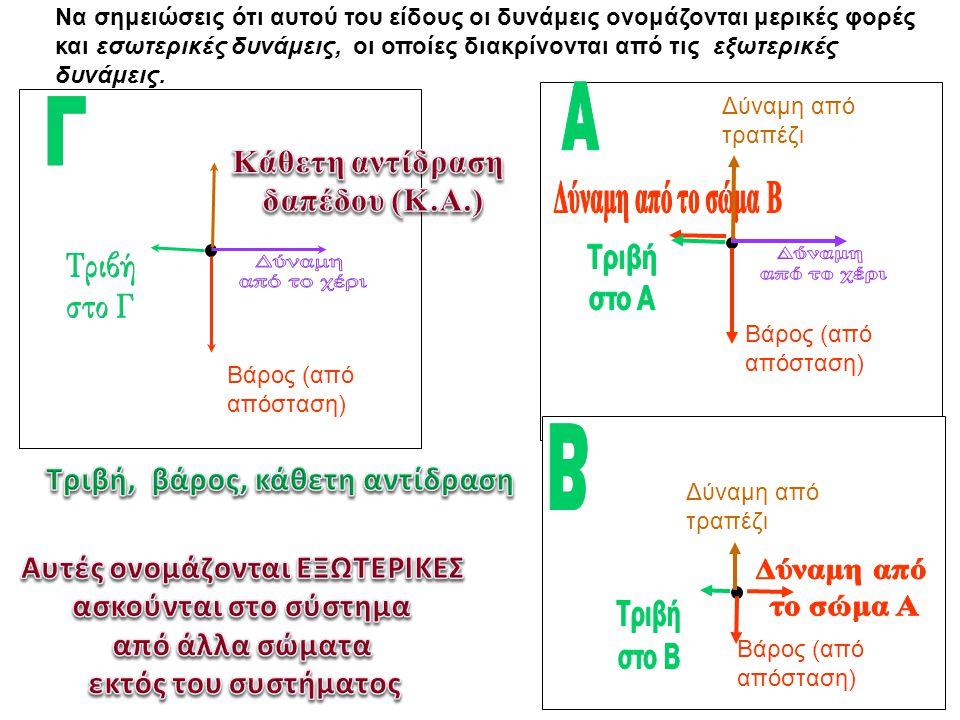Κάθετη αντίδραση δαπέδου (Κ.Α.) Τριβή, βάρος, κάθετη αντίδραση