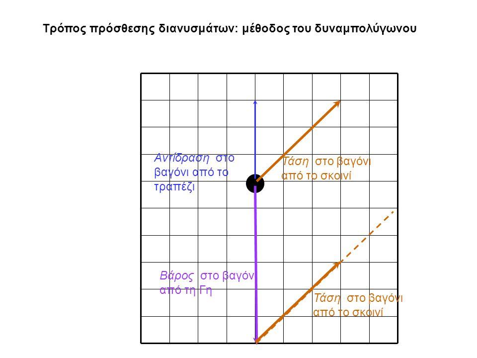 Τρόπος πρόσθεσης διανυσμάτων: μέθοδος του δυναμπολύγωνου