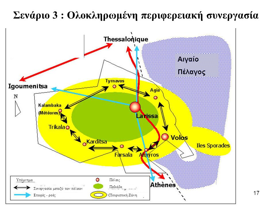 Σενάριο 3 : Ολοκληρωμένη περιφερειακή συνεργασία