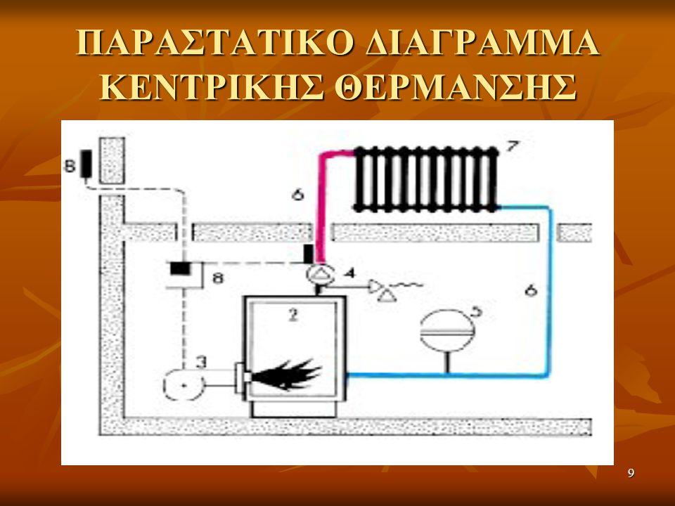 ΠΑΡΑΣΤΑΤΙΚΟ ΔΙΑΓΡΑΜΜΑ ΚΕΝΤΡΙΚΗΣ ΘΕΡΜΑΝΣΗΣ