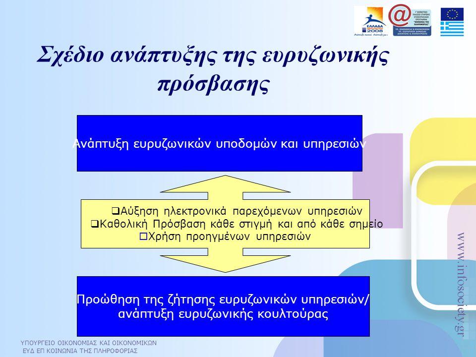 Σχέδιο ανάπτυξης της ευρυζωνικής πρόσβασης
