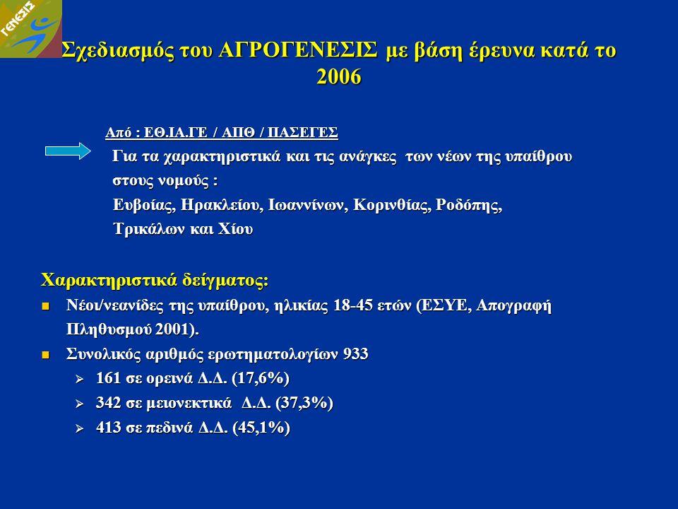 Σχεδιασμός του ΑΓΡΟΓΕΝΕΣΙΣ με βάση έρευνα κατά το 2006