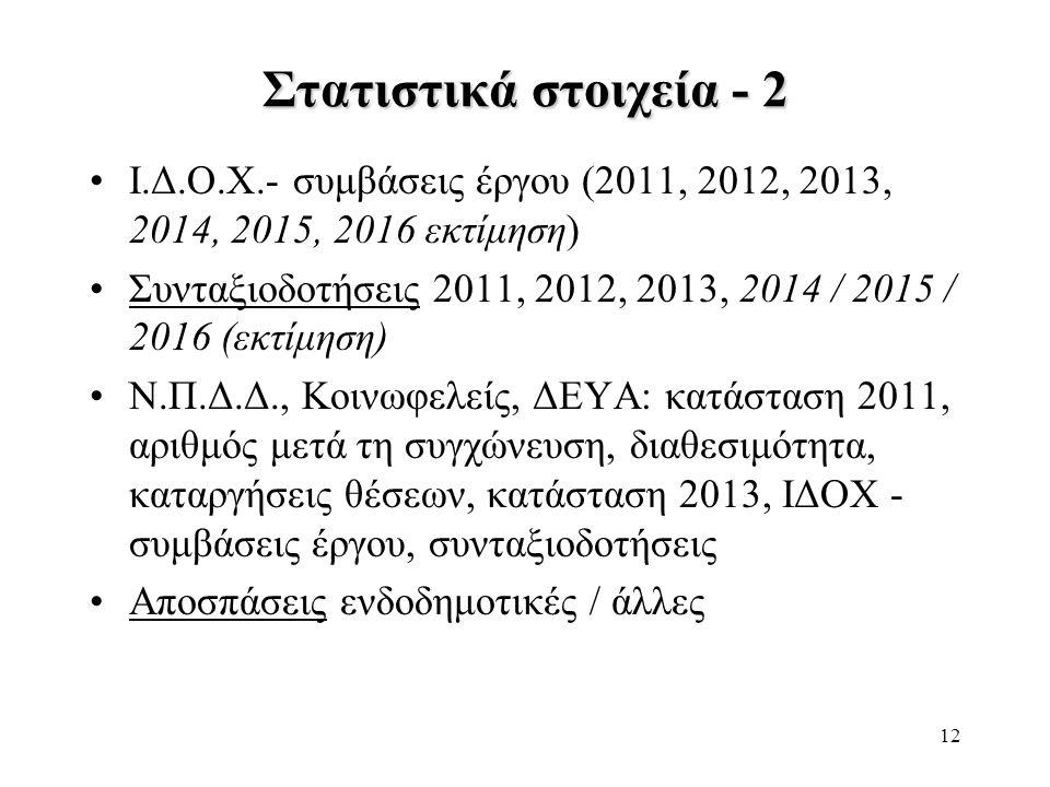 Στατιστικά στοιχεία - 2 Ι.Δ.Ο.Χ.- συμβάσεις έργου (2011, 2012, 2013, 2014, 2015, 2016 εκτίμηση)