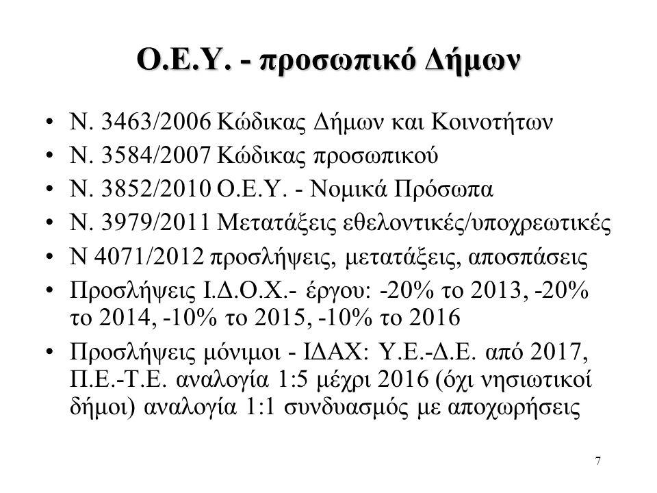 Ο.Ε.Υ. - προσωπικό Δήμων Ν. 3463/2006 Κώδικας Δήμων και Κοινοτήτων
