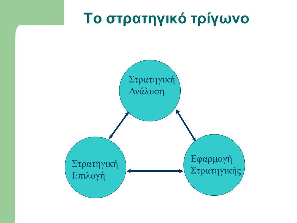 Το στρατηγικό τρίγωνο Στρατηγική Ανάλυση Εφαρμογή Στρατηγική