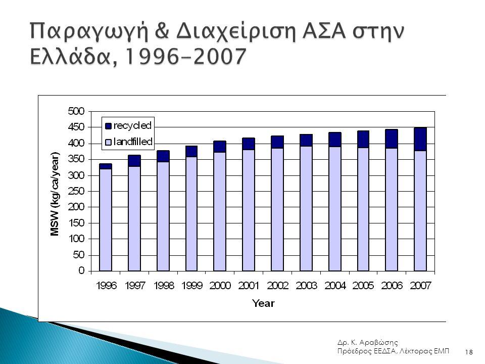 Παραγωγή & Διαχείριση ΑΣΑ στην Ελλάδα, 1996-2007