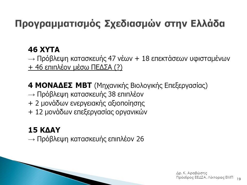 Προγραμματισμός Σχεδιασμών στην Ελλάδα