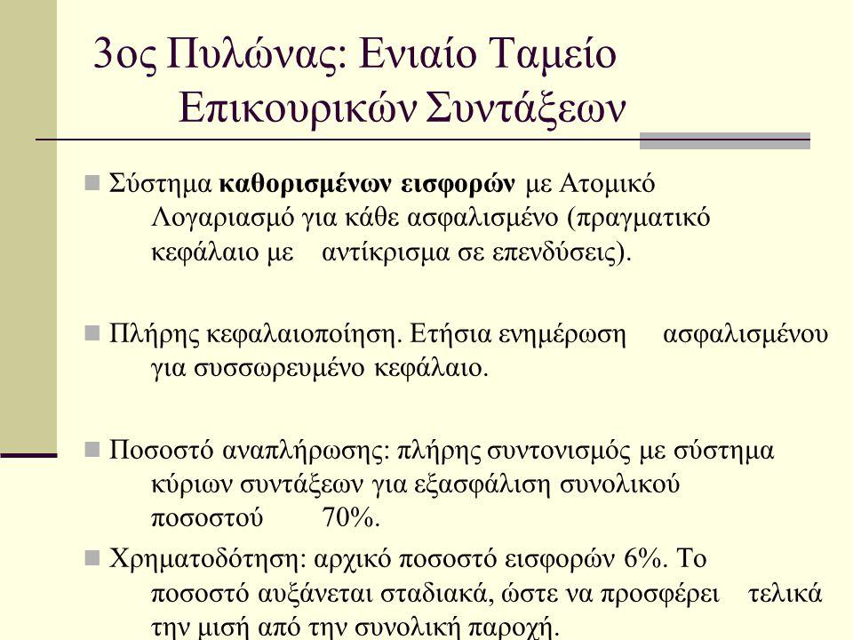 3ος Πυλώνας: Ενιαίο Ταμείο Επικουρικών Συντάξεων