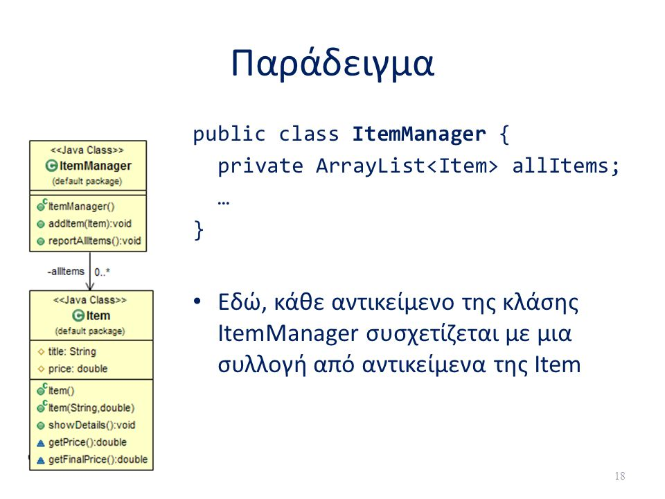 Παράδειγμα public class ItemManager { private ArrayList<Item> allItems; … }