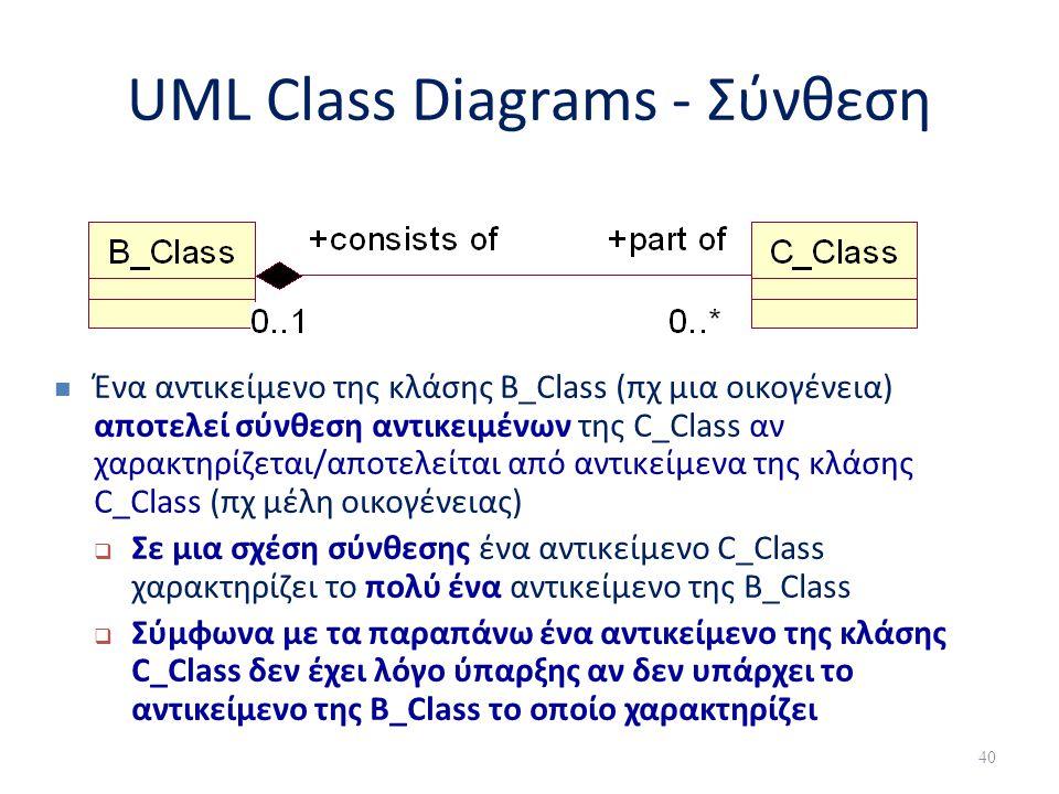 UML Class Diagrams - Σύνθεση