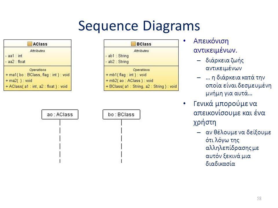Sequence Diagrams Απεικόνιση αντικειμένων.