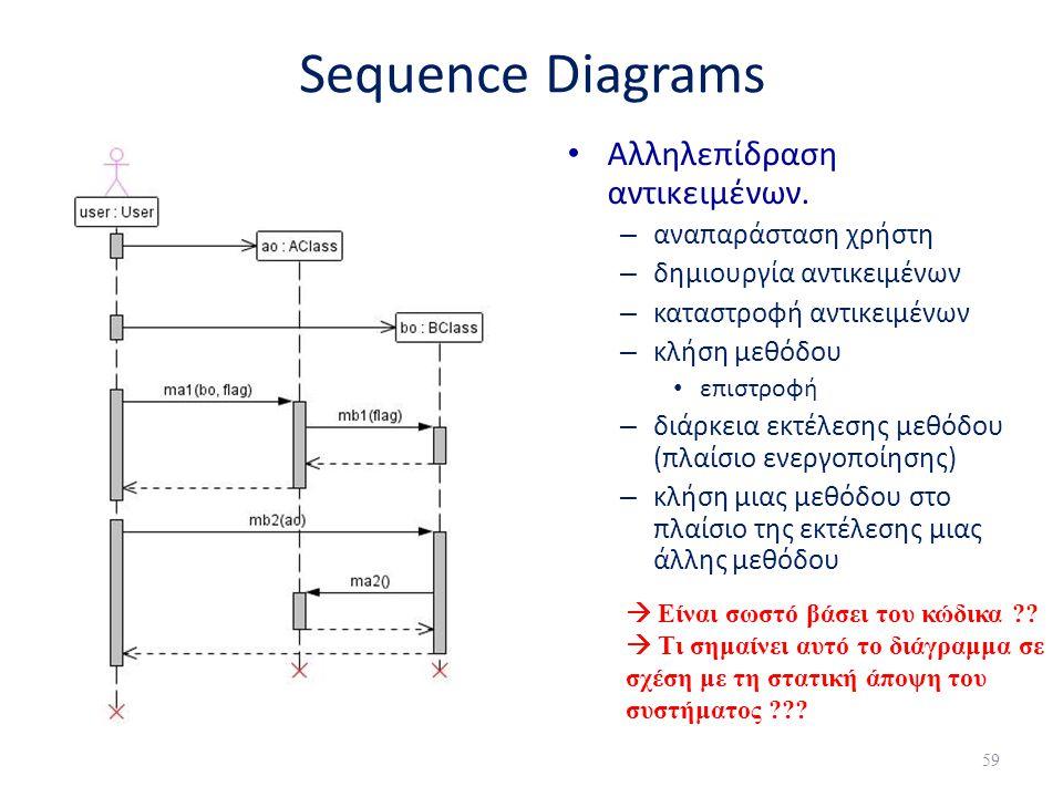 Sequence Diagrams Αλληλεπίδραση αντικειμένων. αναπαράσταση χρήστη
