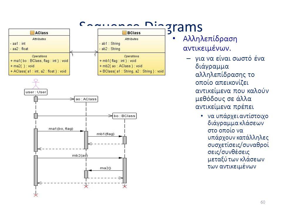 Sequence Diagrams Αλληλεπίδραση αντικειμένων.