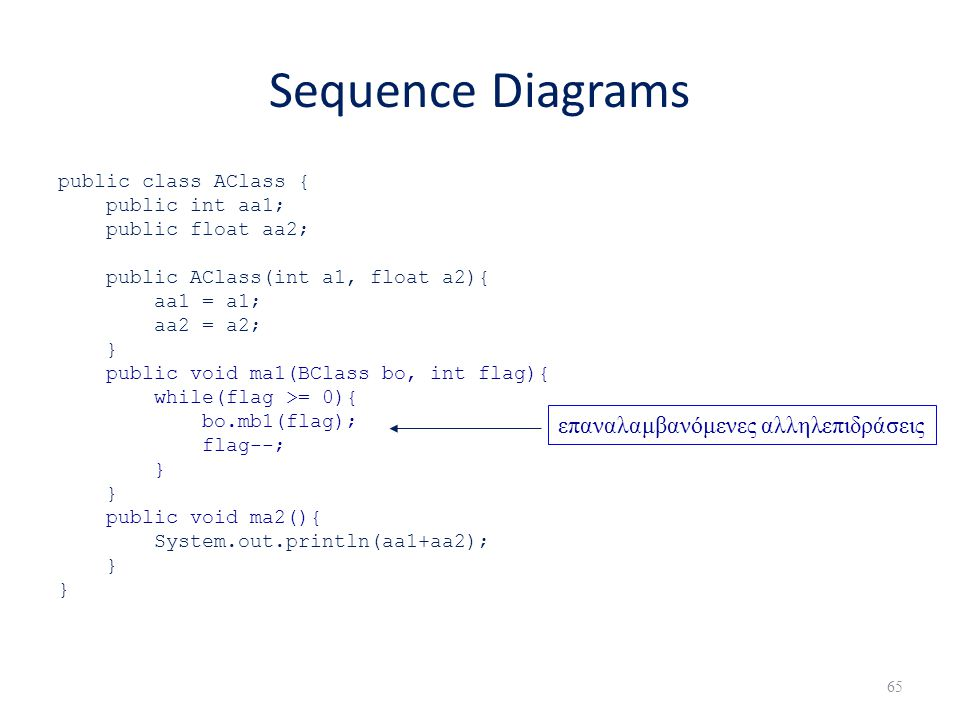 Sequence Diagrams επαναλαμβανόμενες αλληλεπιδράσεις