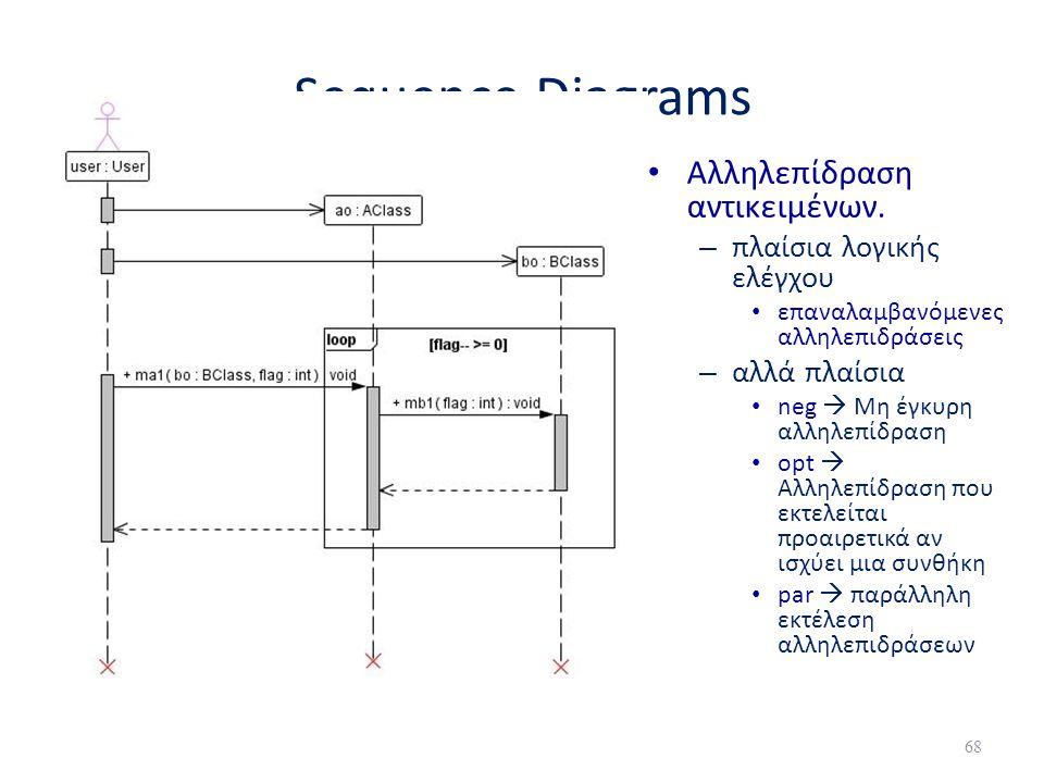 Sequence Diagrams Αλληλεπίδραση αντικειμένων. πλαίσια λογικής ελέγχου