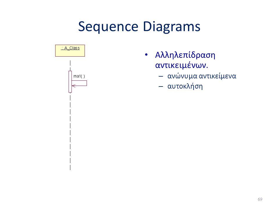 Sequence Diagrams Αλληλεπίδραση αντικειμένων. ανώνυμα αντικείμενα