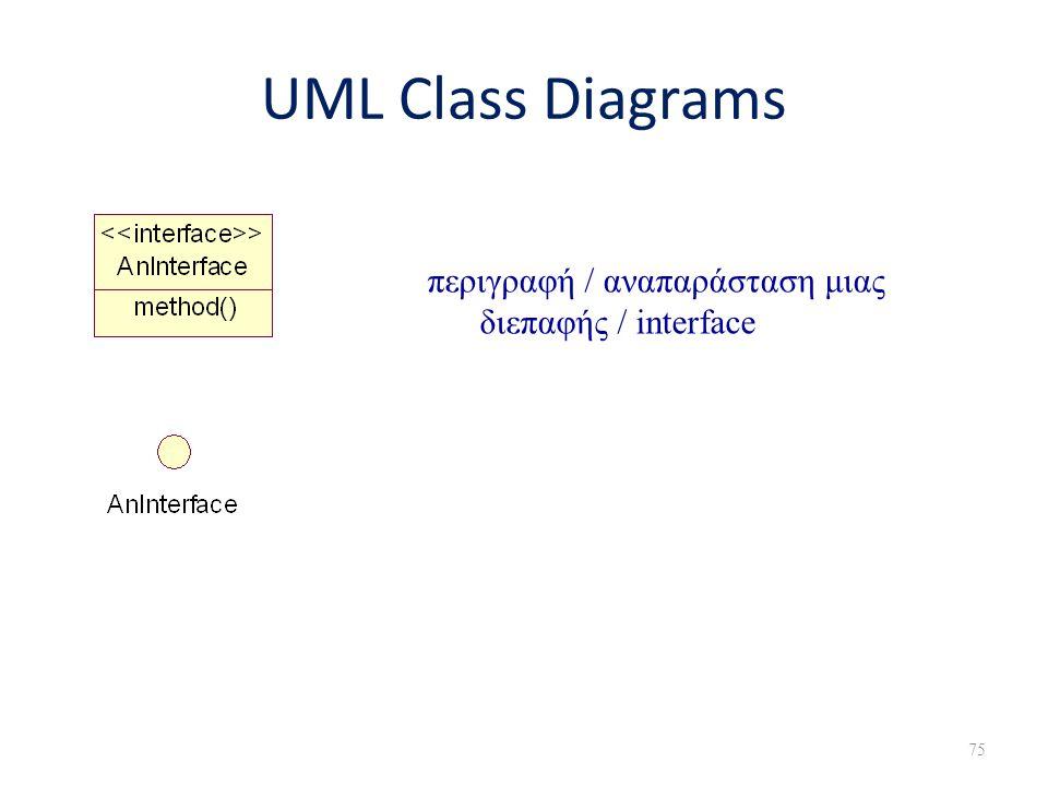 UML Class Diagrams περιγραφή / αναπαράσταση μιας διεπαφής / interface