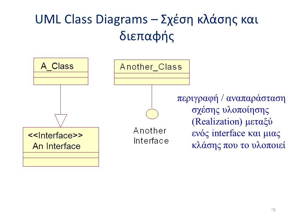 UML Class Diagrams – Σχέση κλάσης και διεπαφής