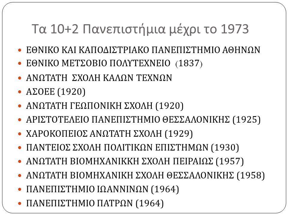 Τα 10+2 Πανεπιστήμια μέχρι το 1973