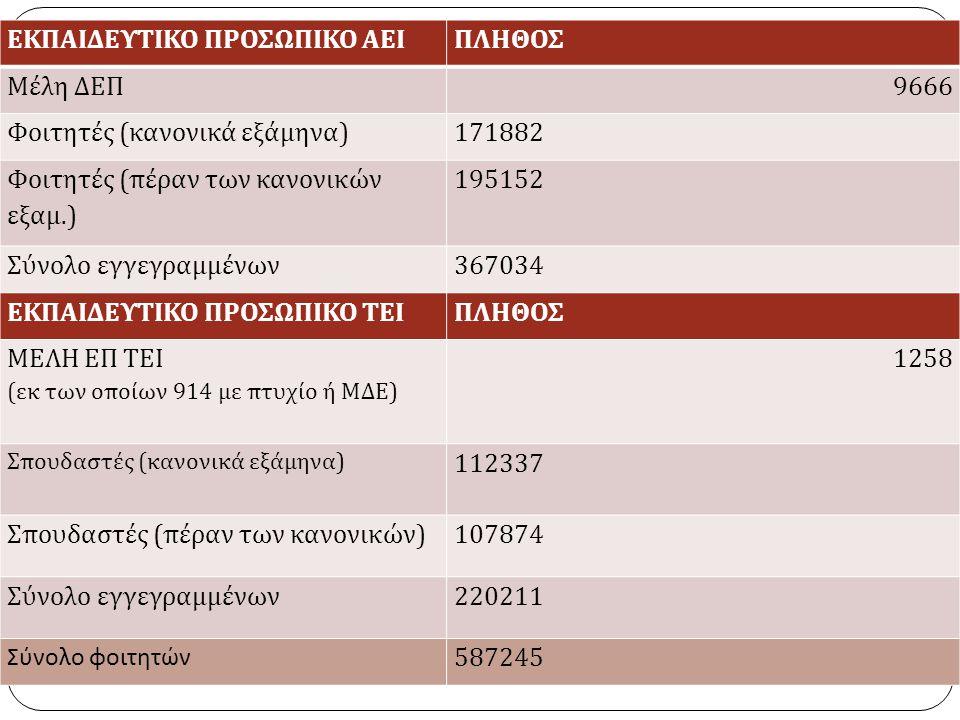 ΕΚΠΑΙΔΕΥΤΙΚΟ ΠΡΟΣΩΠΙΚΟ ΑΕΙ ΠΛΗΘΟΣ Μέλη ΔΕΠ 9666