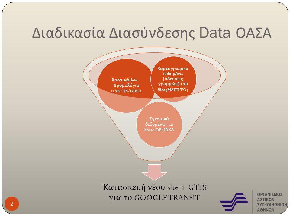Διαδικασία Διασύνδεσης Data ΟΑΣΑ