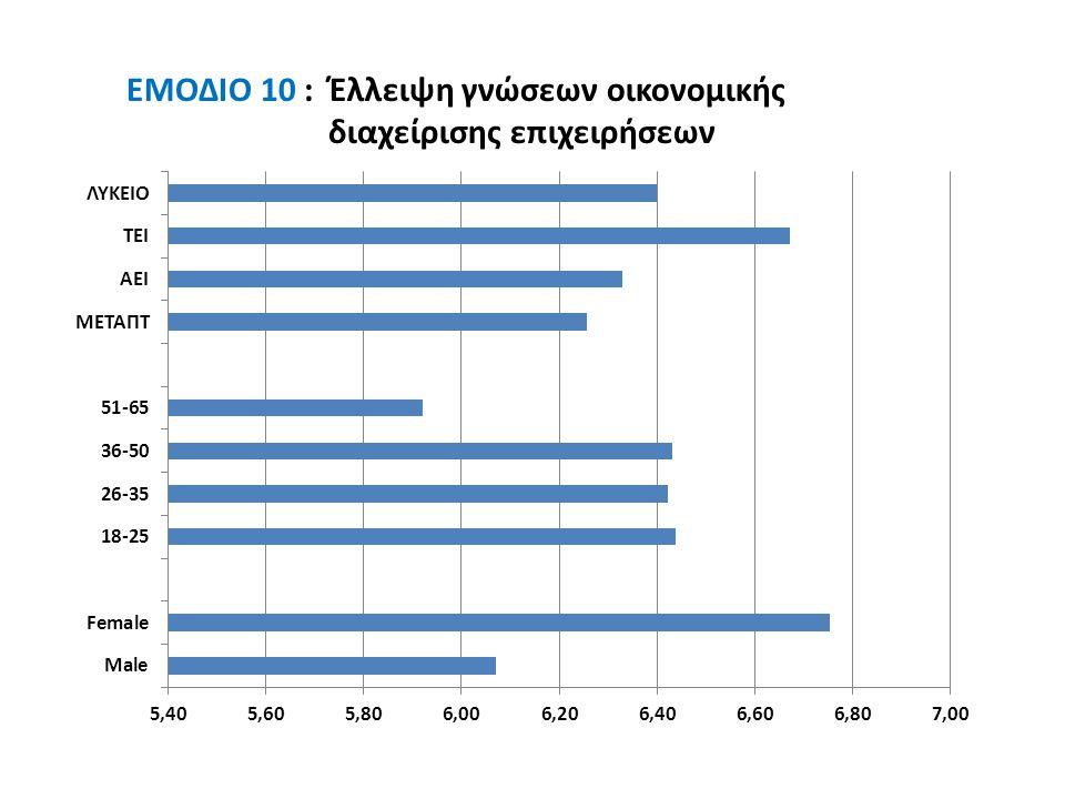 EMΟΔΙΟ 10 : Έλλειψη γνώσεων οικονομικής διαχείρισης επιχειρήσεων