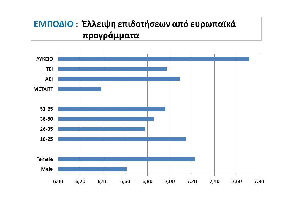 ΕΜΠΟΔΙΟ : Έλλειψη επιδοτήσεων από ευρωπαϊκά