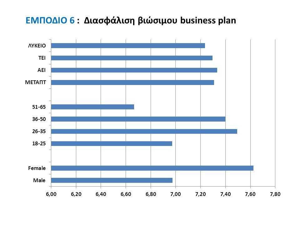 EMΠΟΔΙΟ 6 : Διασφάλιση βιώσιμου business plan