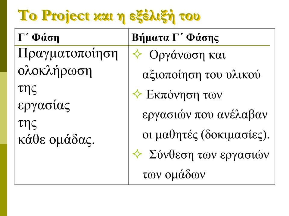 To Project και η εξέλιξή του