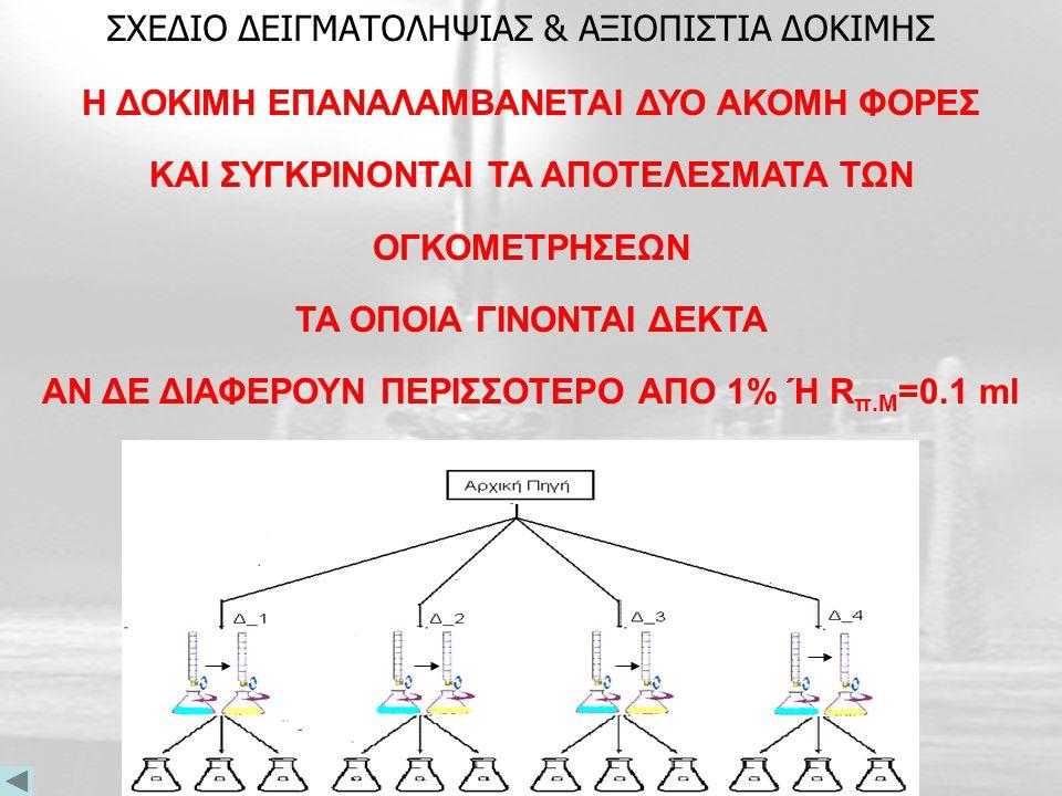 ΣΧΕΔΙΟ ΔΕΙΓΜΑΤΟΛΗΨΙΑΣ & ΑΞΙΟΠΙΣΤΙΑ ΔΟΚΙΜΗΣ