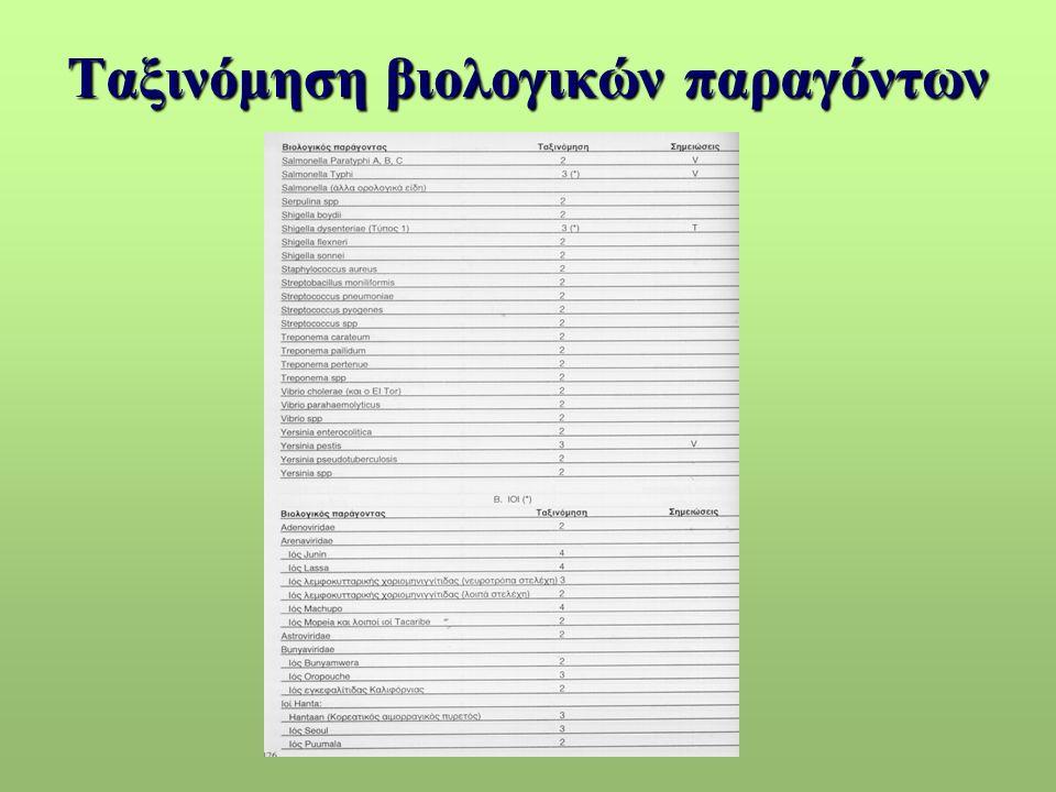 Ταξινόμηση βιολογικών παραγόντων