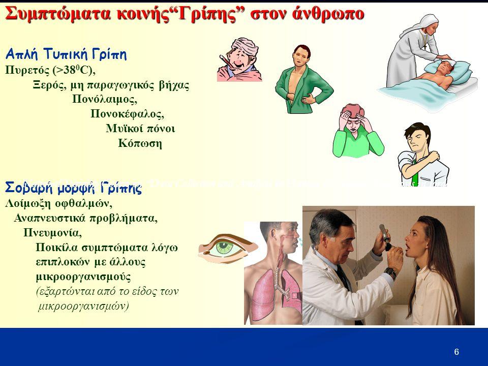 Συμπτώματα κοινής Γρίπης στον άνθρωπο