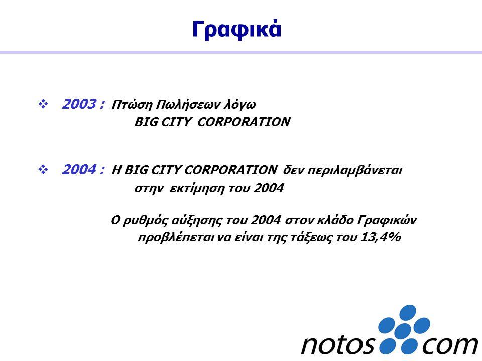 2003 : Πτώση Πωλήσεων λόγω BIG CITY CORPORATION