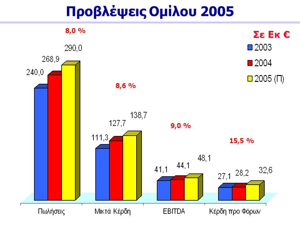 Προβλέψεις Ομίλου 2005 8,0 % Σε Εκ € 8,6 % 9,0 % 15,5 %