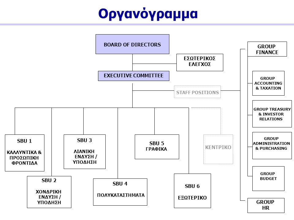 Οργανόγραμμα BOARD OF DIRECTORS GROUP FINANCE ΕΣΩΤΕΡΙΚΟΣ ΕΛΕΓΧΟΣ