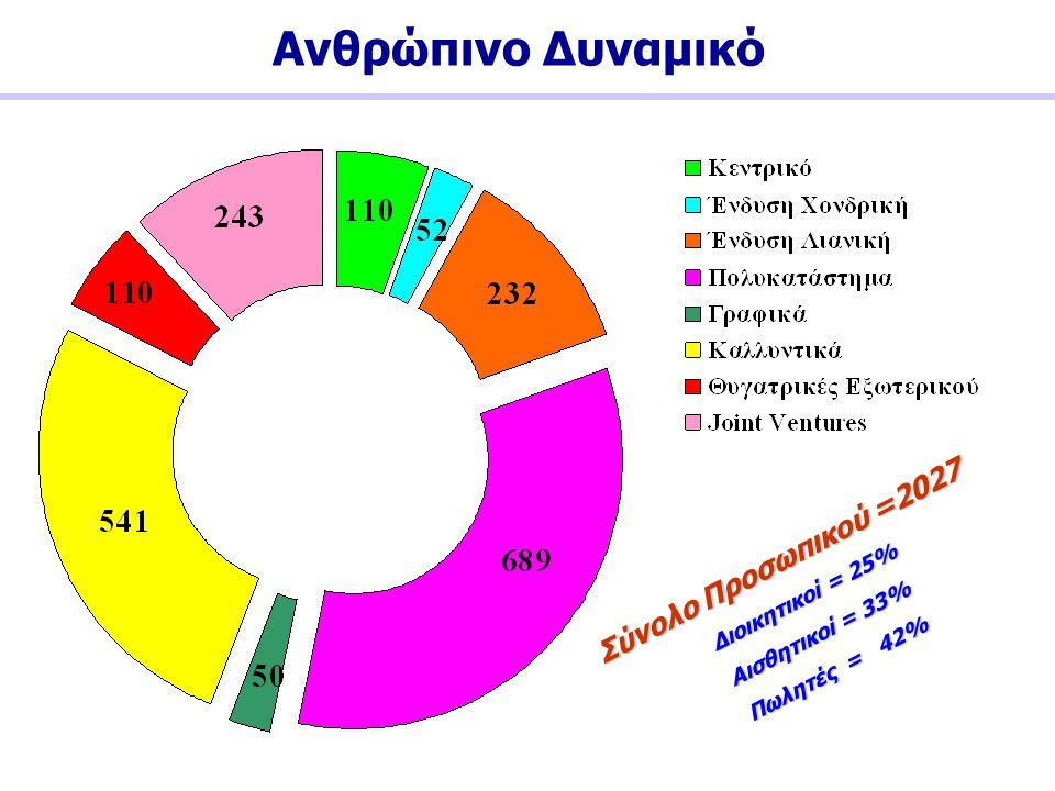 Ανθρώπινο Δυναμικό Σύνολο Προσωπικού =2027 Αισθητικοί = 33%